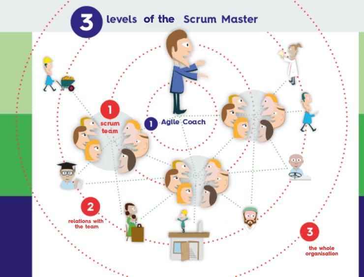 3 levels Scrum Master