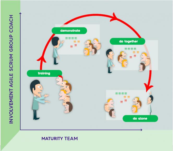 Involvement Agile Coach